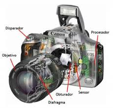 Fundamentos básicos de la fotografía digital